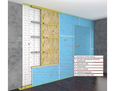 Basic Wall Sound Insulation Frame System