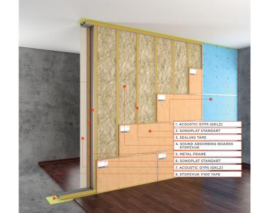 Premium P Partition Sound Insulation System (double frame)
