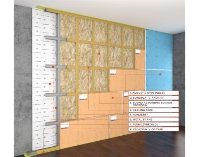 Standard P Wall Sound Insulation Frame System