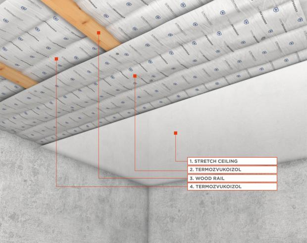 Basic Sound Insulation System for Stretch Ceiling