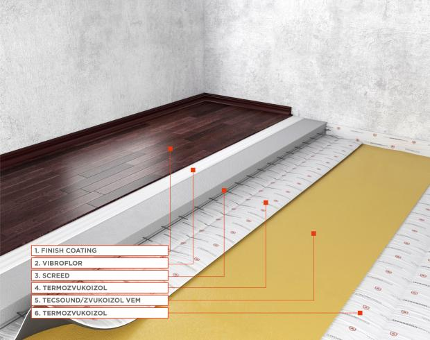 Premium Floor Sound Insulation System (floating screed)