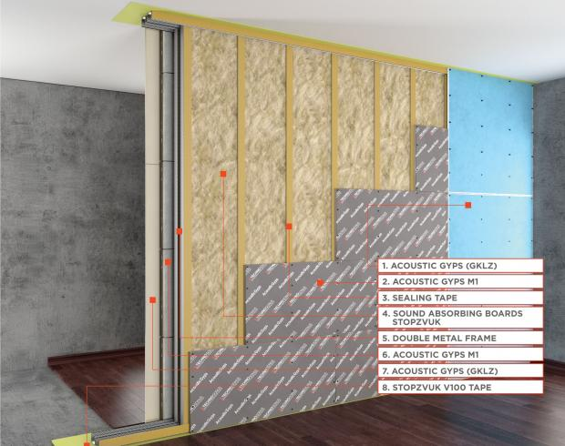Premium M1 Partition Sound Insulation System (double frame)