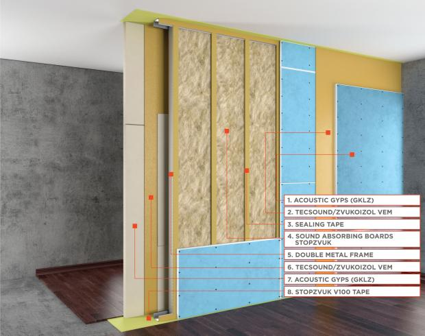 Standard M Partition Sound Insulation System